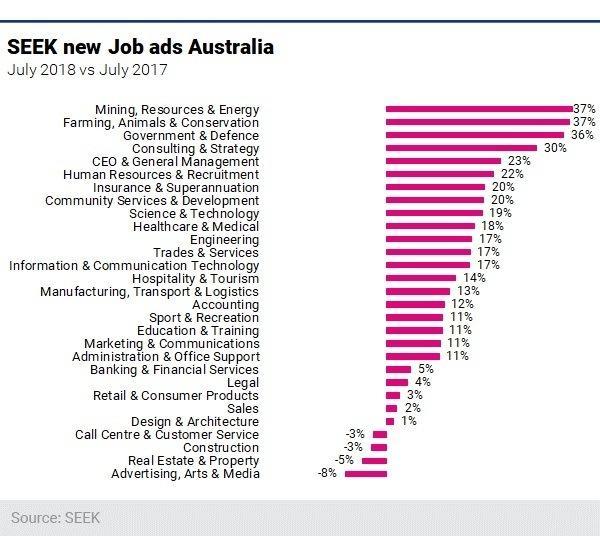 Figure 1 Seek New Job Ads Au