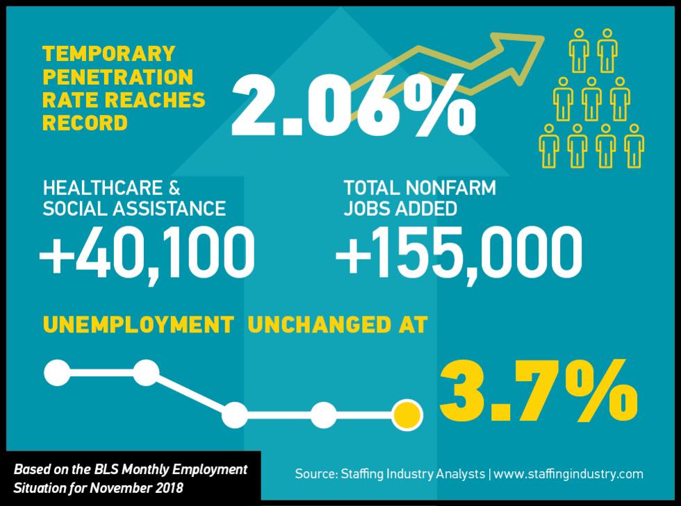 November Jobs Report Reflects Tight Labor Market
